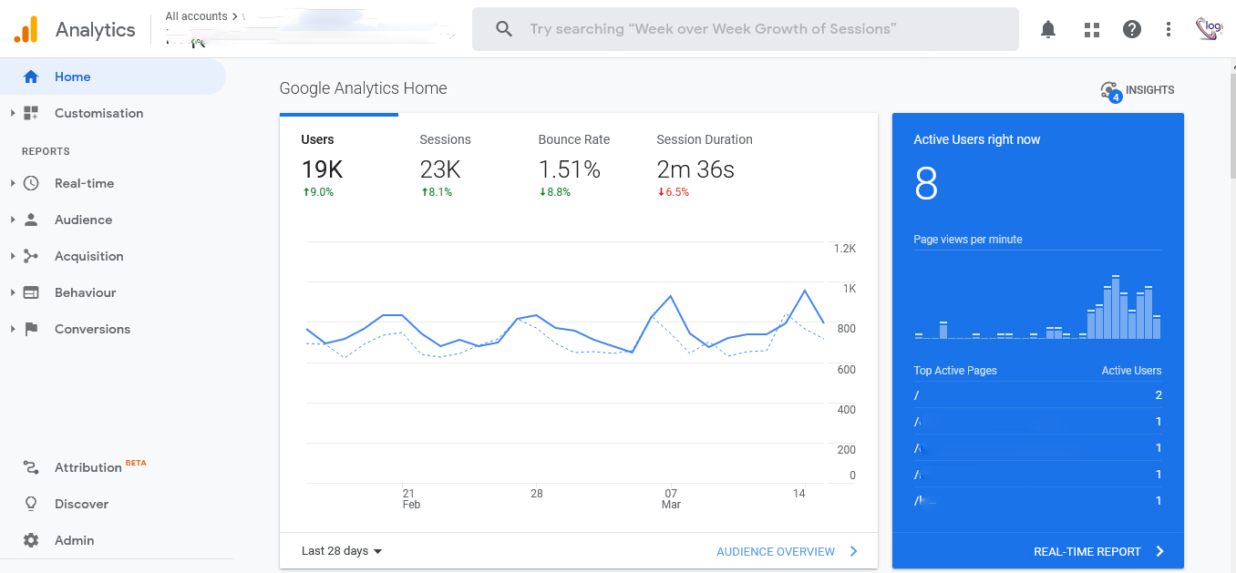 Generated 4X More Traffic